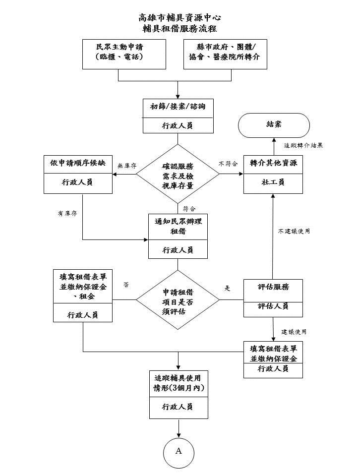 D2+0輔具服務~輔具租借(首頁)