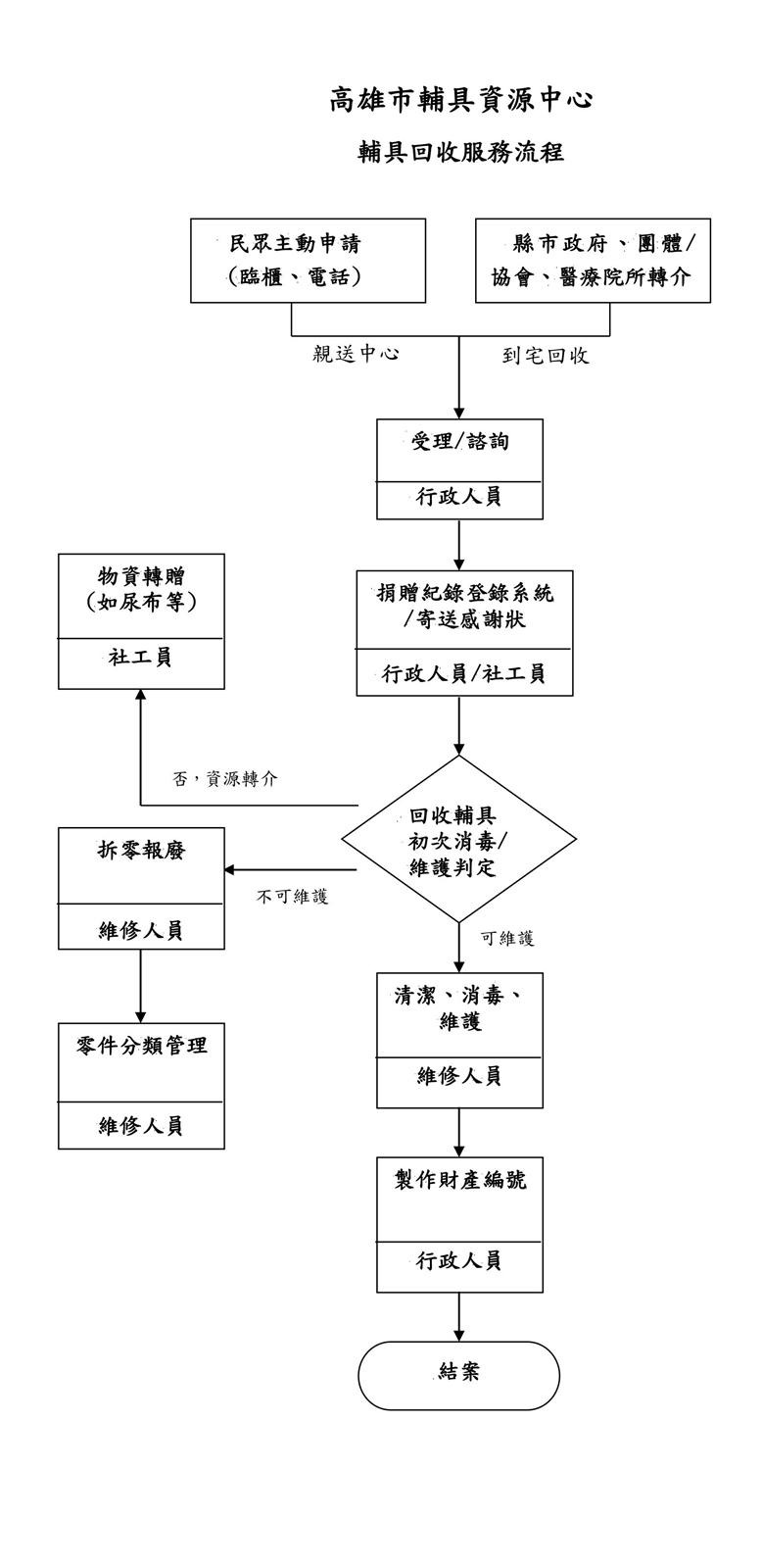 輔具回收服務流程圖