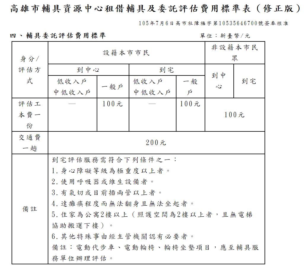 輔具委託評估費用標準圖